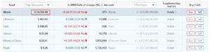 Курс биткоина достиг 500000 рублей — обновил исторический рекорд
