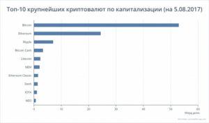 Топ 10 криптовалют 2017 по капитализации