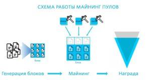 Список пулов для майнинга криптовалюты Verge (XVG)