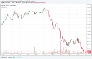 Биткоин опускается ниже $10 000 на фоне возобновления коррекции рынка криптовалют