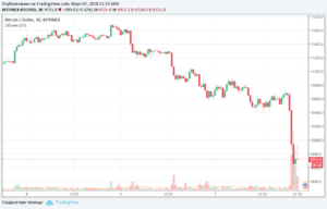 Курс биткоина упал на 10% из-за биржи Binance