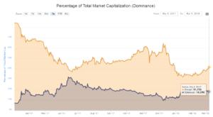 Ethereum может обогнать биткоин по капитализации в 2018 году — Роджер Вер
