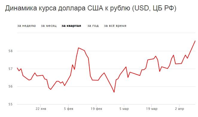 Курс доллара на московской валютной бирже как зарабатывают на форексе люди