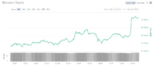 Курс биткоина прыгнул выше $8 500