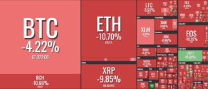 Биткоин потерял $400 за час, Ethereum упал на 10%