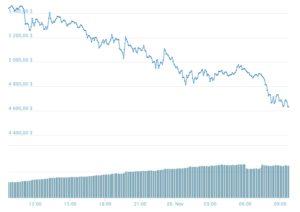 Почему падает биткоин сегодня — 20 Ноября 2018