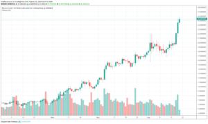Binance Coin поднялся выше $25