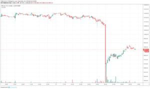 Биткоин упал ниже $10 000, потеряв 4% за три минуты